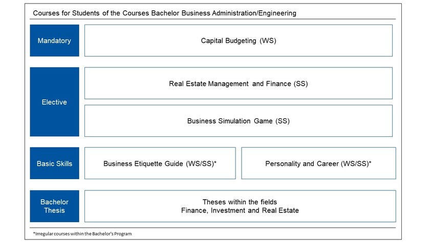 Courses within the Bachelor's Program